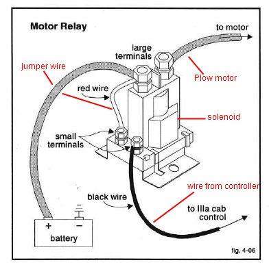 Wiring Diagram For Old Western on battery diagram pdf